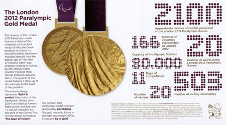 Paralympics Team GB Gold Medal Winners  (2012)